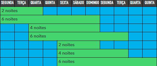 Tabela de Transporte Manaus-Comunidade